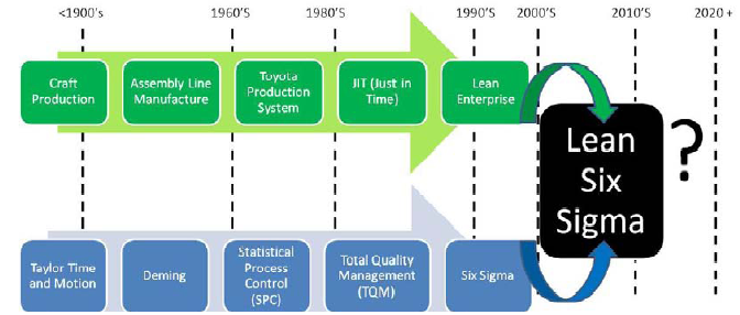 Lean and Six-Sigma